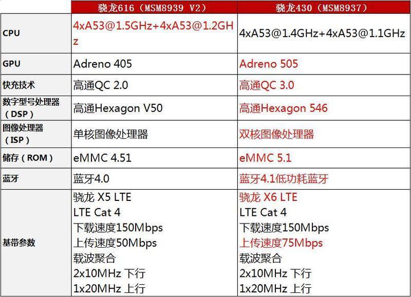 加量不加价:红米手机3S性能评测的照片 - 20