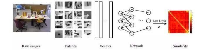 机器人 视觉/| 闭环检测
