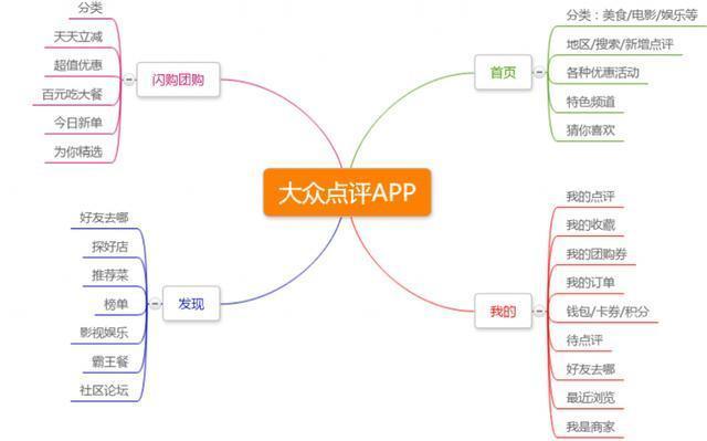 美团vs大众点评vs百度糯米:浅谈生活类app该如何设计信息框架
