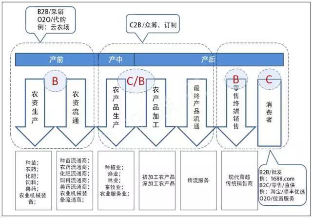 电子商务小包单���^�_电子商务七大投资热点:农村电商,跨境电商,汽车电商