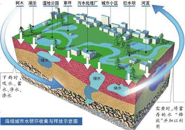 建设海绵城市,首先要扭转观念。传统城市建设模式,处处是硬化路面。每逢大雨,主要依靠管渠、泵站等灰色设施来排水,以快速排除和末端集中控制为主要规划设计理念,往往造成逢雨必涝,旱涝急转。海绵城市建设应遵循生态优先等原则,将自然途径与人工措施相结合,在确保城市排水防涝安全的前提下,最大限度地实现雨水在城市区域的积存、渗透和净化,促进雨水资源的利用和生态环境保护。在海绵城市建设过程中,应统筹自然降水、地表水和地下水的系统性,协调给水、排水等水循环利用各环节,并考虑其复杂性和长期性。   根据《海绵