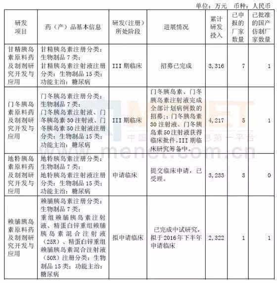 """新闻 正文  2002年,甘李药业研制出中国第一支三代胰岛素""""长秀霖"""""""