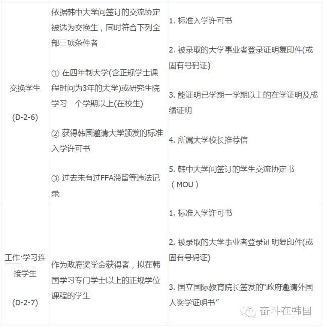 最新!在中国办理韩国D2\/D4留学签证办理地点