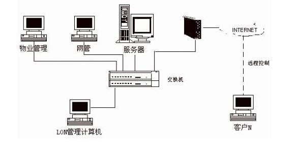 楼宇对讲系统的基本组成   楼宇对讲系统主要由主机、分机、UPS电源、电控锁和闭门器等组成。根据类型可分为直按式、数码式、数码式户户通、直按式可视对讲、数码式可视对讲、数码式户户通可视对讲等。   主机   主机是楼宇对讲系统的控制核心部分,每一户分机的传输信号以及电锁控制信号等都通过主机的控制,它的电路板采用减振安装,并进行防潮处理,抗振防潮能力极强,并带有夜间照明装置,外形美观、大方。   分机   分机是一种对讲话机,一般都是与主机进行对讲,但现在的户户通楼宇对讲系统则与主机配合成一套内部电话