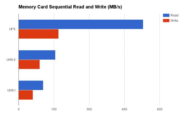三星猛吹的UFS储存卡是啥 取代microSD卡江湖地位?的照片 - 3