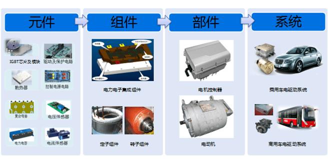 天津松正,深圳汇川,上海华域,安徽巨一等在驱动电机或电机控制器产品