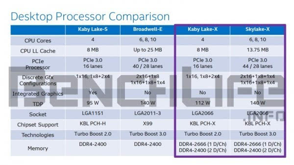 Intel新发烧平台Skylake-X发布时间曝光的照片 - 2