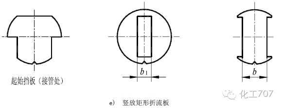 a) 单弓形折流板(图 a):是最常采用的一种形式,其形式简单,但压降较大。 1) 上下排列(水平切口)即指物料进口与弓形缺口是成垂直设置的,以造成介质的剧烈扰动来增大传热系数。 2) 左右排列(竖直缺口)是指物料进口与弓形缺口是成平行设置的。多用于卧式冷凝器或蒸发器,便于冷凝液和气体的流动。 3) 转角排列,一般用于换热管正方形排列,可使流体形成湍流,以提高传热效率。 b) 双弓形(图b)和三弓形折流板(图c):适用于壳程流量较大的物流,或壳程流体为密度低的低压时,此时压降会有大的下降,而传热系数的下