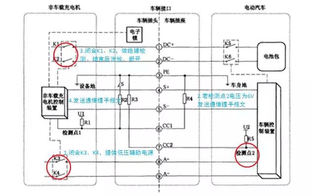 图4 充电桩自检阶段示意图 充电准备就绪阶段: 接下来,就是电动汽车与直流充电桩相互配置的阶段,车辆控制K5、K6闭合,使充电回路导通,充电桩检测到车辆端电池电压正常(电压与通信报文描述地电池电压误差5%,且在充电桩输出最大、最小电压的范围内)后闭合K1、K2,那么直流充电线路导通,电动汽车就准备开始充电了。