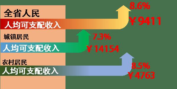 陕西人均可支配收入_人均可支配收入
