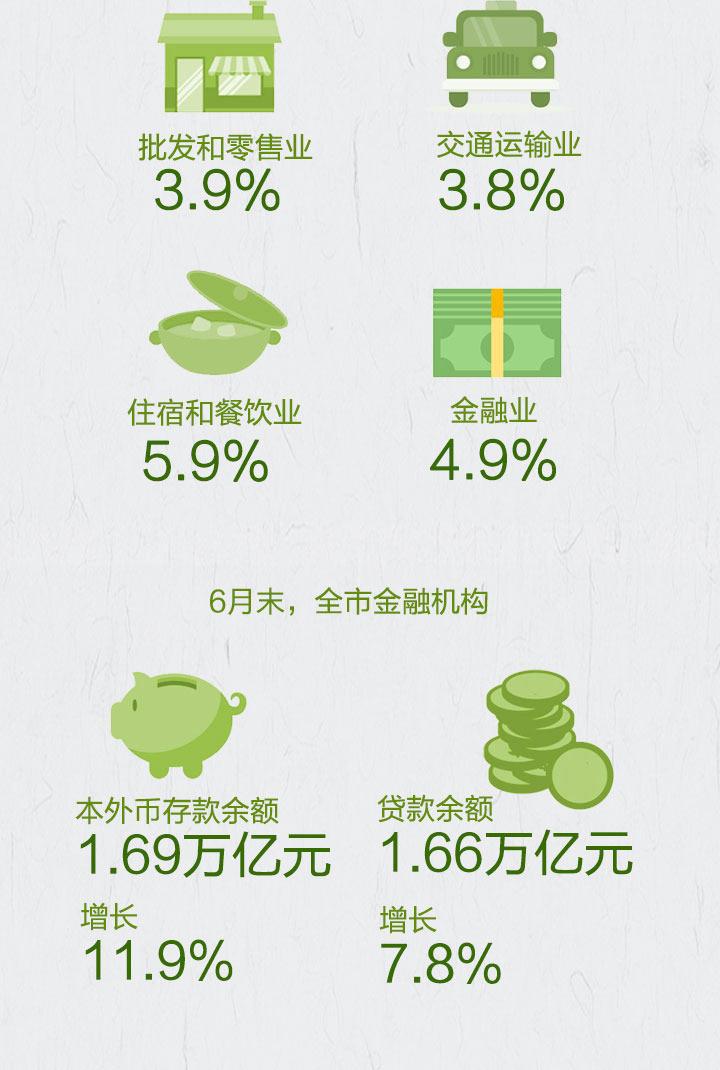 宁波数字经济总量_宁波五年的经济柱状图