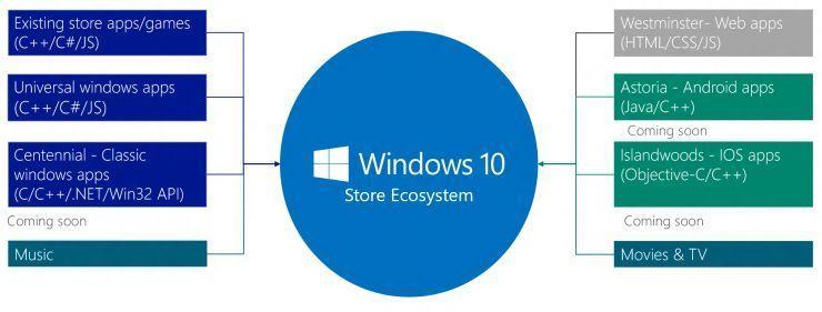 微软免费力推Windows 10系统,到底是为了什么?的照片 - 3