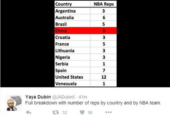 压力!里约奥运仅中国无NBA现役球员!