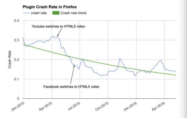 """""""死亡""""倒计时:Firefox下月将禁用不重要的Flash内容的照片 - 2"""