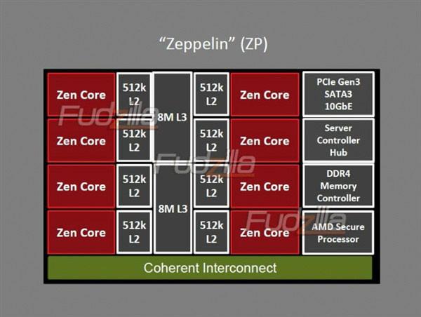 AMD Zen内核架构图首曝:32核心64线程的照片