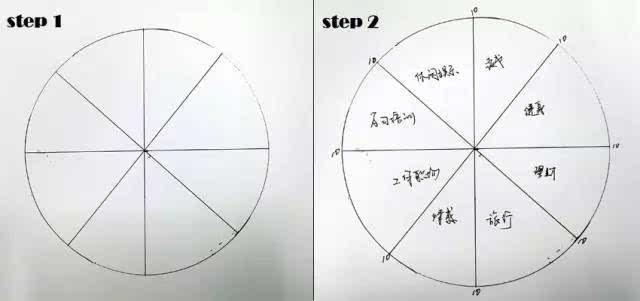 并且把这个圆形作八等分; 第2步:请在你的八等分里面填上不同的你看重