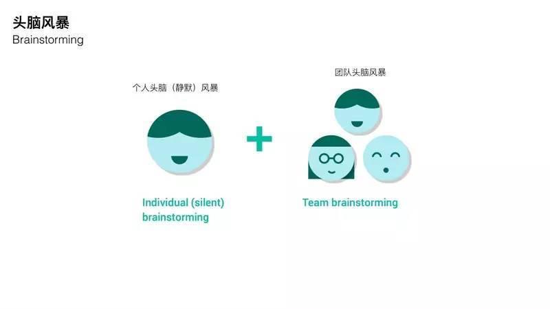 谷歌内部方法 快速做创新设计并验证的DESIGN SPRINT