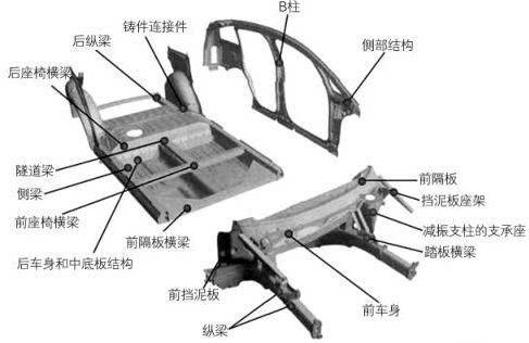 科技 正文  对于汽车的前纵梁,座轨,保险杠,减震结构等断面变化结构