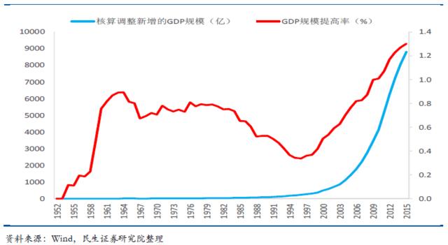 gdp方案_GDP统一核算改革方案通过 省级GDP有望由国家核算