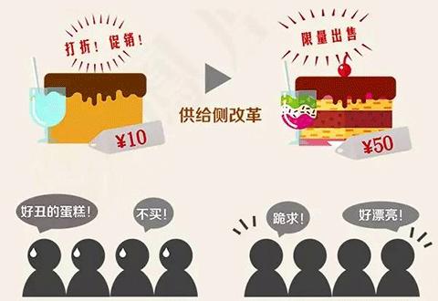 #供给侧# 供给侧是什么意思? 热词 热图5