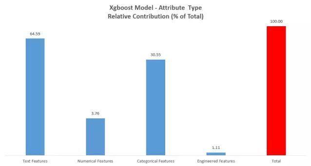 XGboost模型
