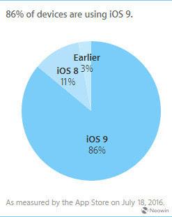 iOS 9发布10月后装机率已达86%的照片 - 2