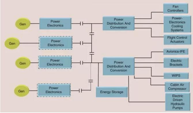 电动力空调系统,机电一体化的飞行控制器