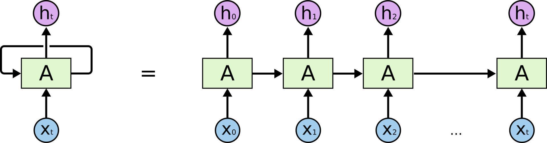 """rnn引入了""""环""""的结构,某一时刻的输出不仅与当前时刻的输入有关,还与"""