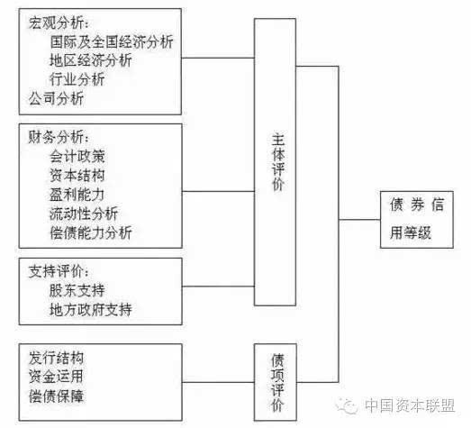 三、公司信用分析的主要内容 (一)公司长期信用分析的主要内容 主要包括宏观分析、公司分析和财务分析等方面的分析。 1、宏观分析 (1)国际及全国经济分析。国际经济形势的分析,以及行业的国际发展趋势,国际经济环境对中国经济的影响;国内宏观经济形势和经济周期;宏观经济发展与公司所属行业发展的关系,行业经济周期与宏观经济周期的同步性;目前宏观经济形势对公司所属行业及其关联行业的影响程度。 (2)地区经济分析。地区经济所处的发展阶段,与全球经济的整合进程;地方财政收入来源、财政开支结构及其稳定性分析。 (3)行