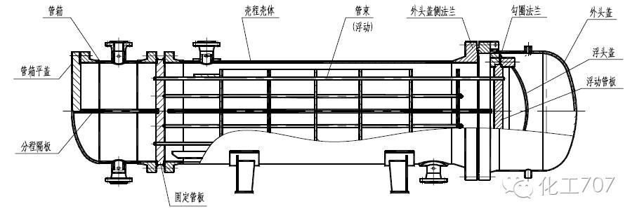 换热器技术众筹之深入了解浮头式换热器的详细结构