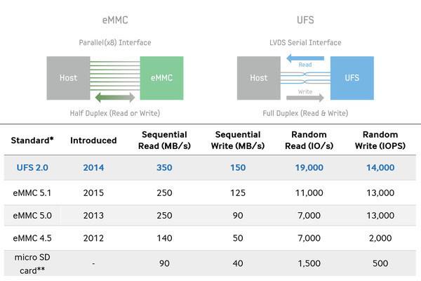 UFS手机存储宣称赶超SSD 它们真的做到了吗?的照片 - 3