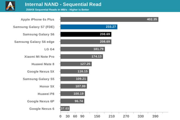UFS手机存储宣称赶超SSD 它们真的做到了吗?的照片 - 5