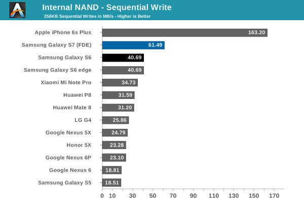 UFS手机存储宣称赶超SSD 它们真的做到了吗?的照片 - 6