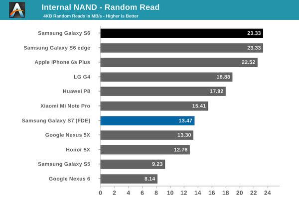 UFS手机存储宣称赶超SSD 它们真的做到了吗?的照片 - 7