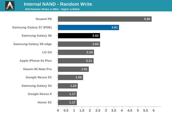 UFS手机存储宣称赶超SSD 它们真的做到了吗?的照片 - 8