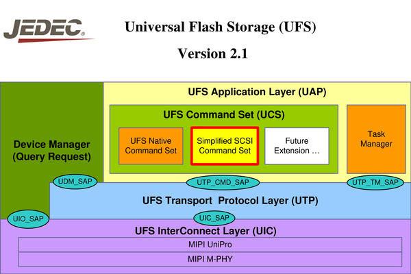 UFS手机存储宣称赶超SSD 它们真的做到了吗?的照片 - 9