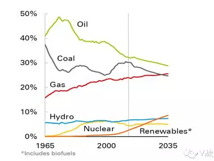 bp未来全球能源结构预测(2016年)