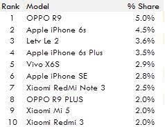 6月国内最热卖智能手机排行:OPPO R9第一的照片 - 2
