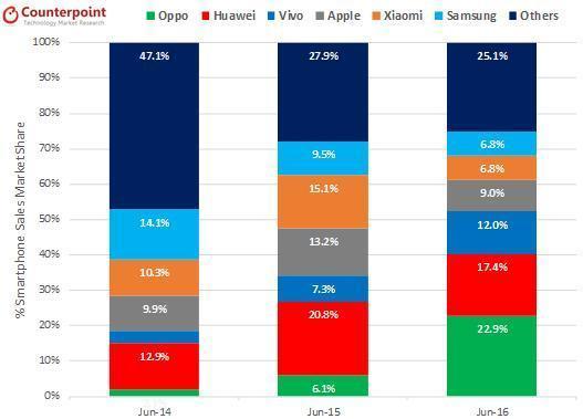 6月国内最热卖智能手机排行:OPPO R9第一的照片 - 3