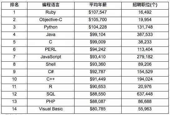 编程语言排名_编程语言图片