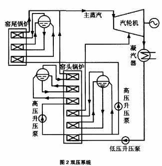 该系统按照能量梯级利用的原理,余热锅炉设置两个汽包,在受热面布置上