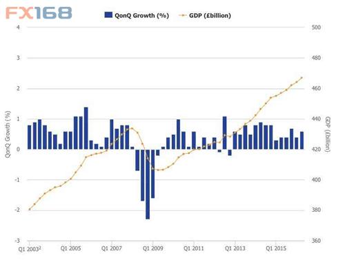 英国二季度gdp_英国近30年的gdp变化