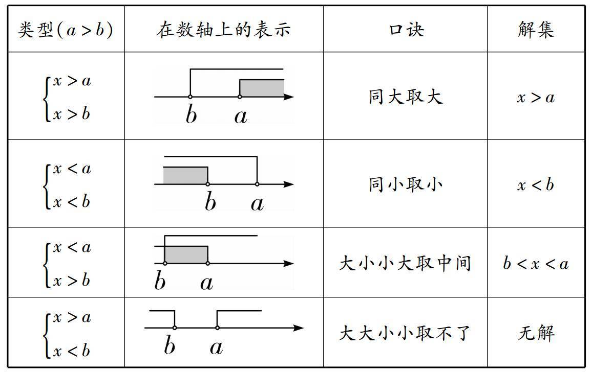 [数学]中考必考的解不等式(组)