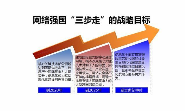 解信息化2025 《国家信息化发展战略纲要》