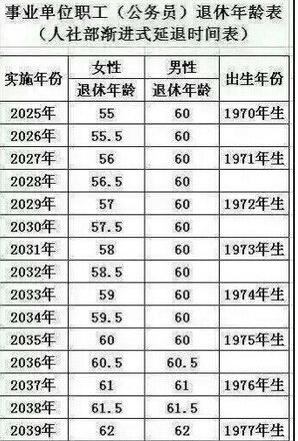 延迟退休年龄时间表:快来看看你哪年退休