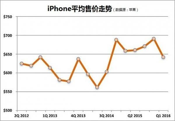 iPhone SE便宜没用?实际战略上已成功的照片 - 2
