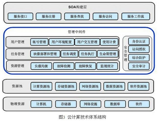 浅谈云计算技术原理和体系结构