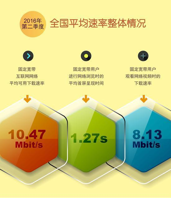 """网速持续提升 报告称中国宽带已迎来""""10M时代""""的照片 - 1"""