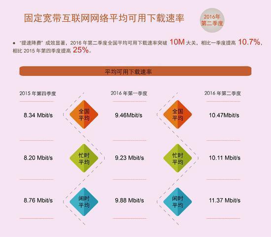 """网速持续提升 报告称中国宽带已迎来""""10M时代""""的照片 - 3"""