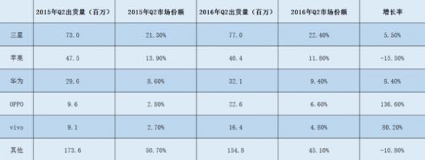 """小米沦为""""Others"""":第二季度全球智能手机出货量公布的照片 - 2"""